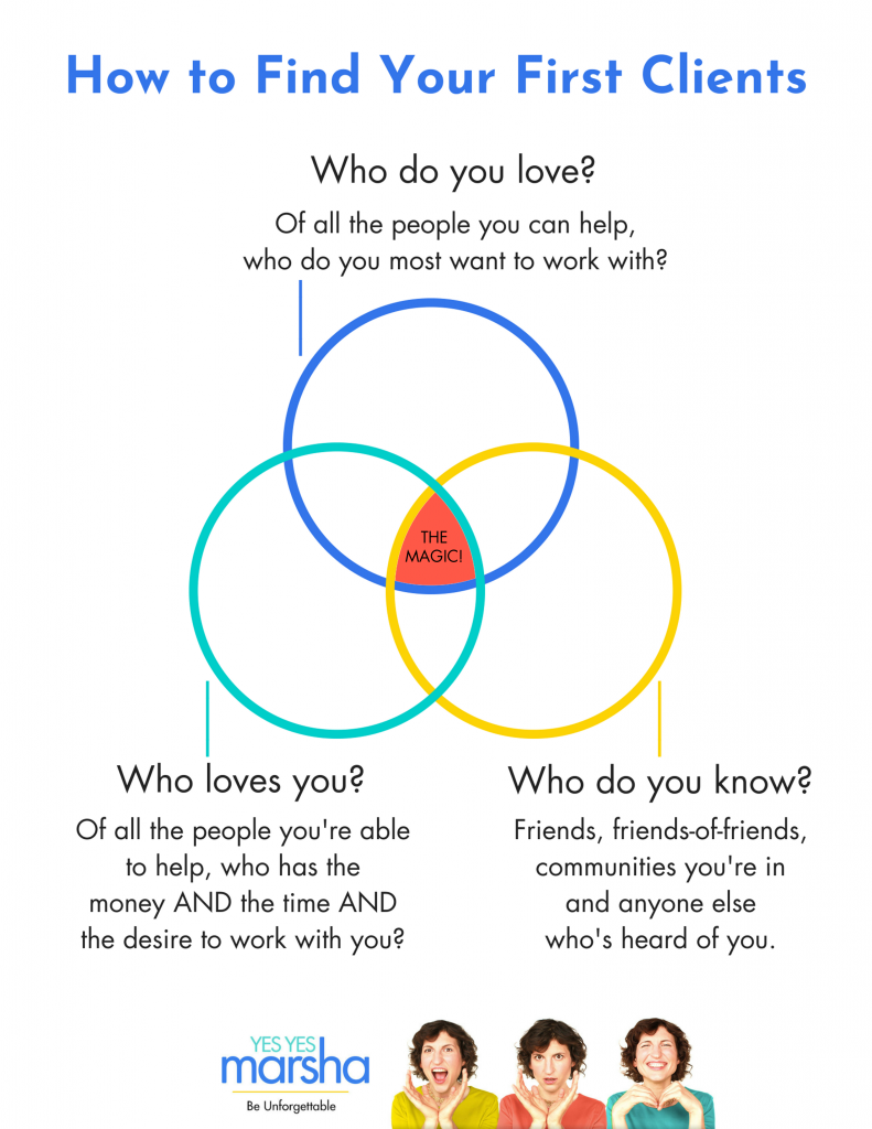 How to find your first client diagram